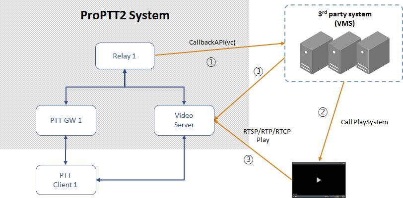 ProPTT2 Developers